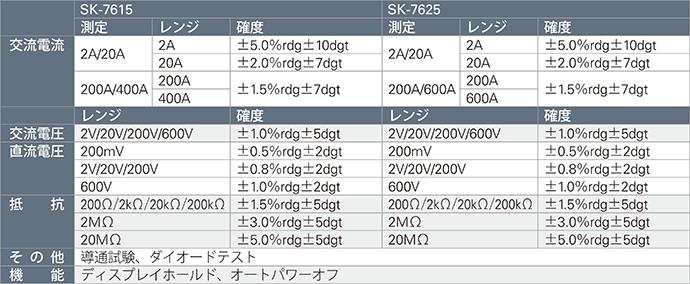 SK-7615/SK-7625